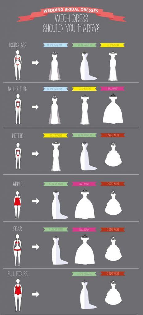 quale abito da sposa dovresti indossare