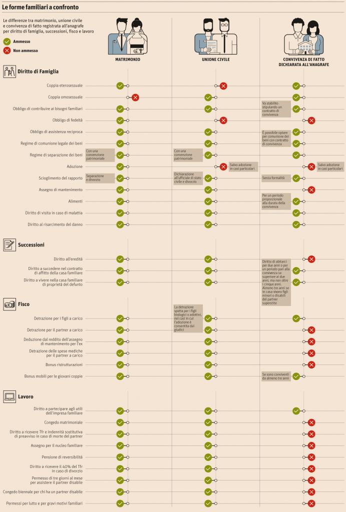 Unioni civili, matrimoni e convivenze. Ecco cosa cambia in un grafico